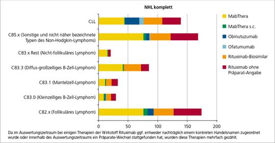 Abb. 1: Onkotrakt-Datenerfassung: Anzahl Patienten mit NHL/CLL-Diagnose unter Therapie mit CD20-Antikörperschema nach Entität und Präparat (mod. nach (7)).