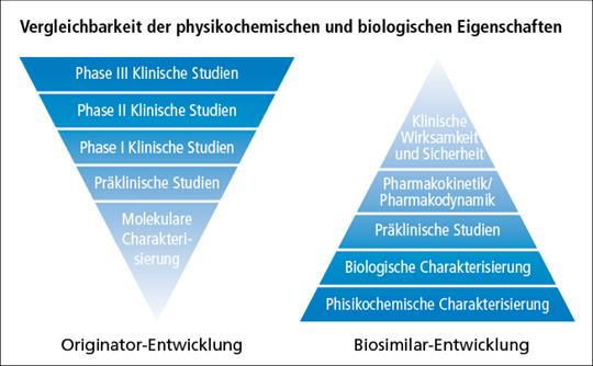 Abb. 1: Entwicklungsstufen eines Biologicals und eines Biosimilars (mod. nach (1)).