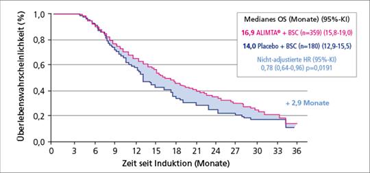 Abb. 1: PARAMOUNT: Induktionstherapie mit PC gefolgt von Pemetrexed-Erhaltungstherapie zeigt eine statistisch signifikante Verbesserung des mOS.