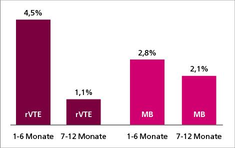Abb. 1: TiCAT-Studie: Inzidenz der Rezidivthrombosen und schweren Blutungen in den Monaten 1-6 und 7-12 (10).