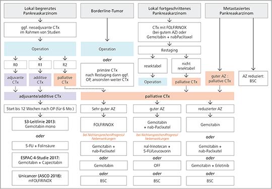 Therapiealgorithmus Pankreaskarzinom