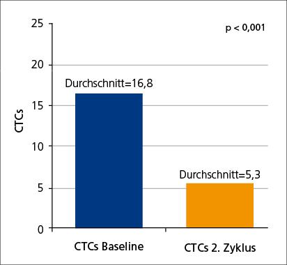 Abb. 2: Anzahl der CTCs im Blutserum vor und nach Eribulin-Behandlung (mod. nach (15)).