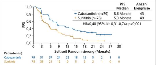 Abb. 1: Erstlinientherapie des mRCC: Cabozantinib verlängert das progressionsfreie Überleben (PFS) im Vergleich zu Sunitinib (2).