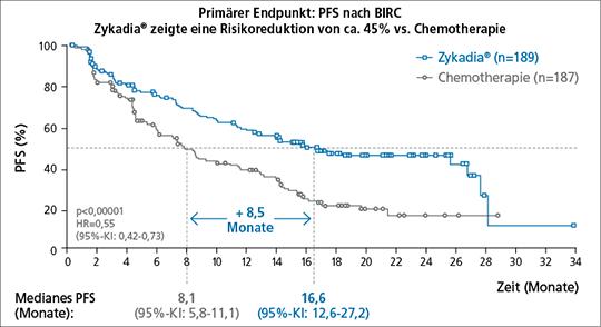 Abb. 1: ASCEND-4: Mehr als 2-fache Verlängerung des mPFS gegenüber Chemotherapie (+8,5 Monate), primärer Studienendpunkt (mod. nach (2)).