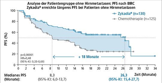 Abb. 2: ASCEND-4: Mehr als 3-fache Verlängerung des mPFS gegenüber Chemotherapie bei Patienten ohne Hirnmetastasen (+18 Monate). Prädefinierte Subgruppenanalyse (mod. nach (2)).