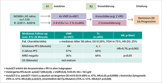 Abb. 4: Standardtherapie VMP vs. autoSCT