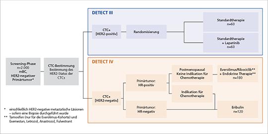 Abb. 1: Studiendesign der DETECT-Studien III und IV (©DETECT-Studiengruppe).