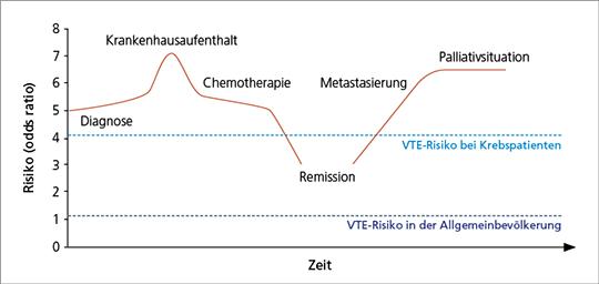 Abb. 1: Das höchste VTE-Risiko bei onkologischen Patienten besteht während des Krankenhausaufenthaltes und nach Entwicklung von Metastasen (mod. nach (10)).