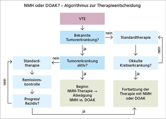 Abb. 3: Therapiealgorithmus VTE beim Tumorpatienten (mod. nach (21)). VTE=Venöse Thromboembolien