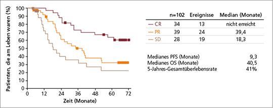 Abb. 1: Nach 5 Jahren Nachbeobachtungszeit wurde das mediane OS bei den r/r HL-Patienten mit CR noch nicht erreicht (mod. nach (1)).