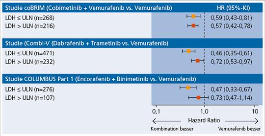 Abb. 1: PFS in 3 randomisierten Phase-III-Studien: Risikoreduktion bei LDH im Normbereich/erhöhter LDH (mod. nach (1)).
