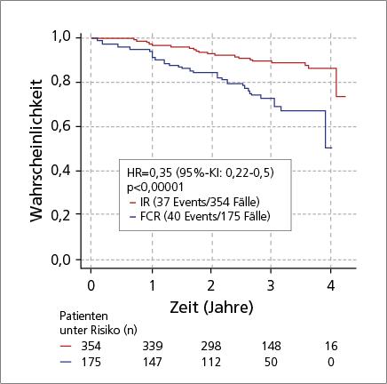Abb. 1: PFS von jüngeren, fitten CLL-Patienten (Intent-to-Treat-Population) nach einer Erstlinienbehandlung mit IR im Vergleich zu FCR (mod. nach (2)).