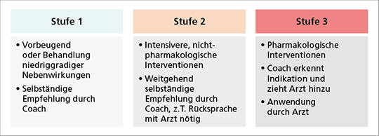 Abb. 1: 3-stufiges pro-aktives Therapiemanagement der PREPARE-Studie.