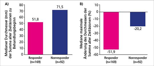 Abb. 1: A) Durchmesser der Summe aller Zielläsionen (mm) in Abhängigkeit vom Ansprechen und B) maximale mediane Änderung der Summe aller Zielläsionen (%) in Abhängigkeit vom Ansprechen (mod. nach (7)).