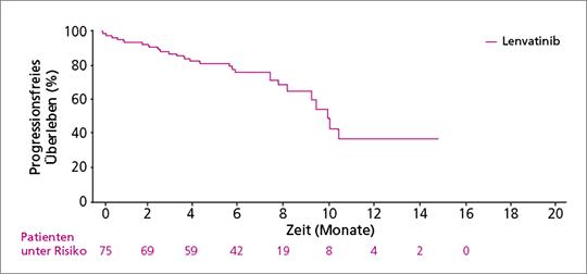 Abb. 2: Progressionsfreies Überleben unter Lenvatinib unter Real-Life-Bedingungen (in einer französischen Kohorte) (mod. nach (1)).