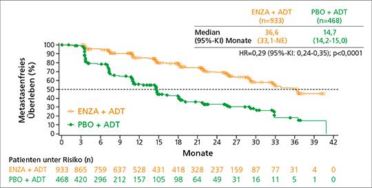 Abb. 2: PROSPER-Studie: Metastasenfreies Überleben (MFS). Unter Enzalutamid leben Patienten mit Hochrisiko-nmCRPC im Median 22 Monate länger ohne Metastasen als unter Placebo. Der Progress der Erkrankung wird verlangsamt.