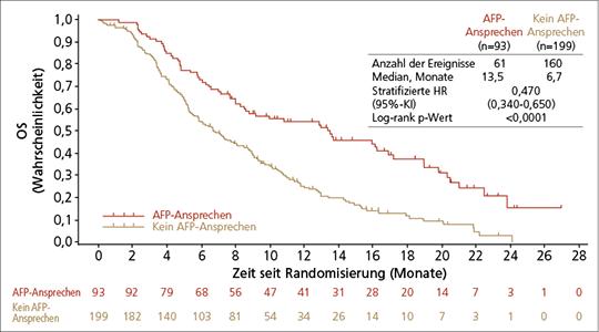 Abb. 1: REACH-2-Studie: OS bei HCC-Patienten mit vs. ohne AFP-Ansprechen (mod. nach (5)).