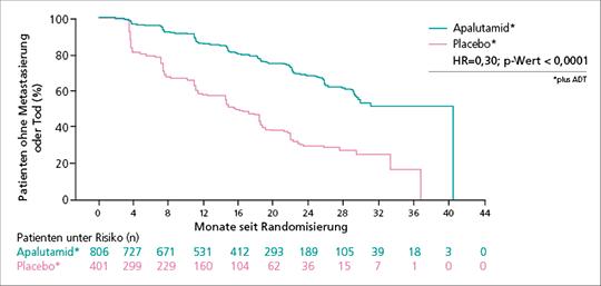 Abb. 1: Signifikant längeres medianes MFS unter Apalutamid vs. Placebo (je + ADT) in der SPARTAN-Studie (mod. nach (3)).