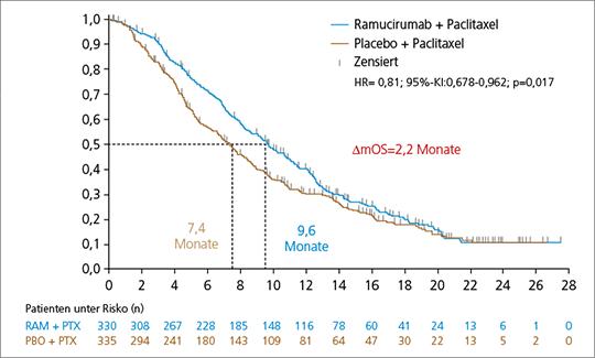Abb. 1: RAINBOW-Studie: signifikante Verlängerung des OS durch Ramucirumab/-Pacliatxel im Vergleich zu Ramucirumab allein (mod. nach (11)).