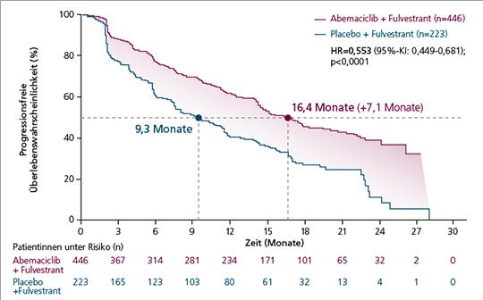 Abb. 1: MONARCH-2-Studie, primärer Endpunkt: Progressionsfreies Überleben (mod. nach (6)). HR=Hazard Ratio, KI=Konfidenzintervall