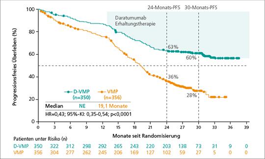 Abb. 1: D-VMP verlängert das PFS signifikant vs. VMP (mod. nach (1)).