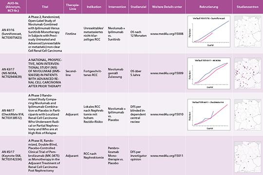 Tab. 1: Aktuell rekrutierende Studien der AUO zum Nierenzellkarzinom (RCC).