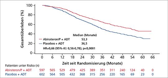 Abb. 1: Signifikant längeres OS unter Abirateron/P vs. Placebos (jeweils + ADT) beim neu diagnostizierten Hochrisiko-mHSPC in der LATITUDE-Studie (mod. nach (2)).