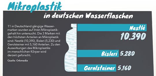 Mikroplastik in deutschen Wasserflaschen