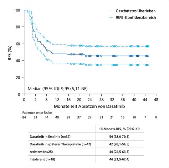 Abb. 1: DASFREE-Studie – Rezidivfreies Überleben (RFS) nach 18 Monaten (mod. nach (3)).