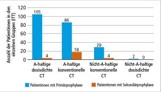 Abb. 1: Die PROTROCA-Studie untersuchte die Neutropenie-Prophylaxe mit Lipegfilgrastim in unterschiedlichen Situationen (n=248) (mod. nach (1)).