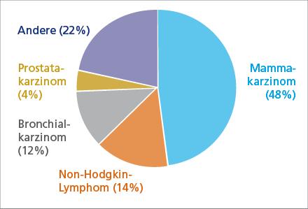 Häufigkeit der malignen Erkrankungen