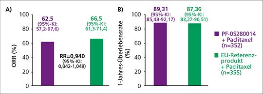 Abb. 1: Phase-III-Studiendaten für PF-05280014 bei Patientinnen mit metastasiertem HER2+ Mammakarzinom. A) objektive Ansprechraten (ORR nach RECIST 1.1), ITT-Population (Woche 25, Bestätigung in Woche 33), B) 1-Jahres-Überlebensraten (in Woche 53), ITT-Population (mod. nach (10)).
