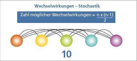 Abb. 1: Zahl möglicher Wechselwirkungen bei 5 verschiedenen Wirkstoffen, n steht für die Zahl der eingenommenen Wirkstoffe.