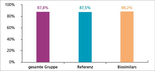 Abb. 1: Objektive Remissionsrate (CR + PR) (mod. nach (1)).