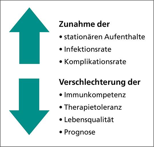 Abb. 1: Folgen der Mangelernährung und Tumorkachexie