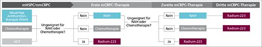 Abb. 1: Mögliche Therapiesequenzen mit Radium-223(1) in sich ändernder Therapielandschaft. Keine umfassende Darstellung aller Optionen. mHSPC=metastasiertes hormonsensitives PC, nmCRPC=nicht metastasiertes kastrationsresistentes PC, mCRPC=metastasiertes kastrationsresistentes PC, ADT=Androgendeprivationstherapie