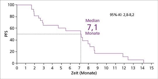 Abb. 1: Progressionsfreies Überleben (PFS) in der VARGADO-Studie (mod. nach (7)).