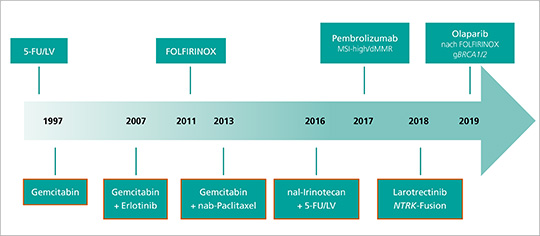 Therapeutische Möglichkeiten des metastasierten PDAC