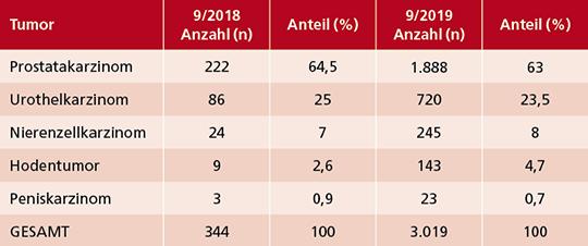 Tab. 1: Dokumentationsstand (9/2018 vs. 9/2019).