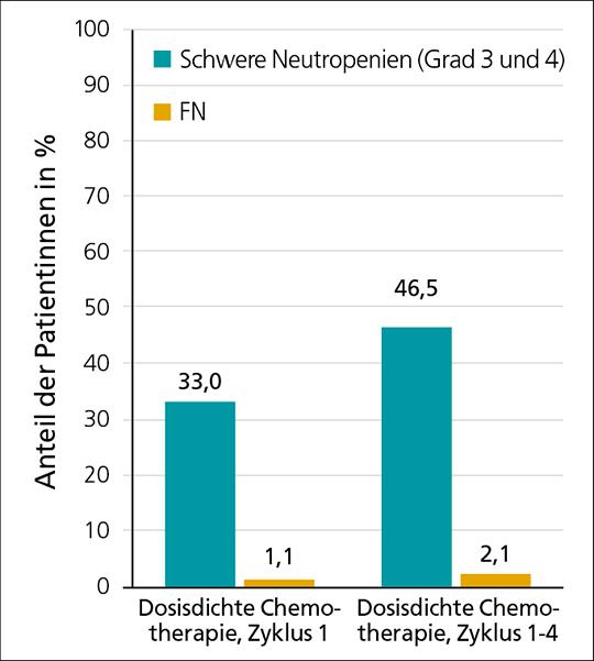 Abb. 1: Inzidenz von schweren Neutropenien und FN in der NIS NADENS (mod. nach (4)). FN=febrile Neutropenien