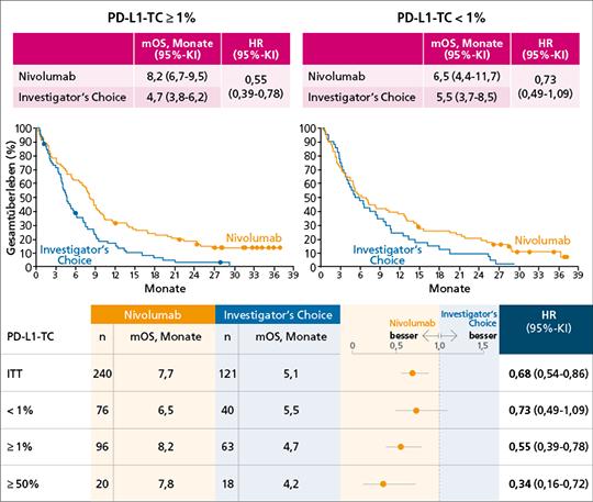 Abb. 1: CheckMate 141: Gesamtüberleben (OS) unter Nivolumab vs. Investigator's Choice (Methotrexat, Docetaxel oder Cetuximab) in Abhängigkeit vom PD-L1-TC (mod. nach (2)). TC=Tumorzellscore