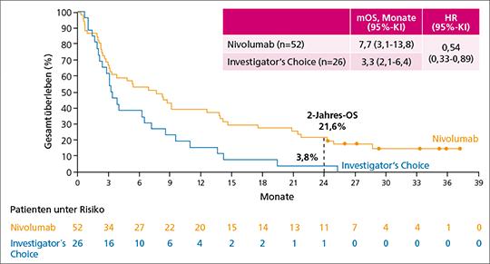 Abb. 2: CheckMate 141: Vorteil im Gesamtüberleben (OS) unter Nivolumab beim Einsatz als Erstlinientherapie direkt nach Versagen einer platinbasierten Radio-chemotherapie im Vergleich zu Investigator's Choice (Methotrexat, Docetaxel oder Cetuximab) (mod. nach (5, 6)).