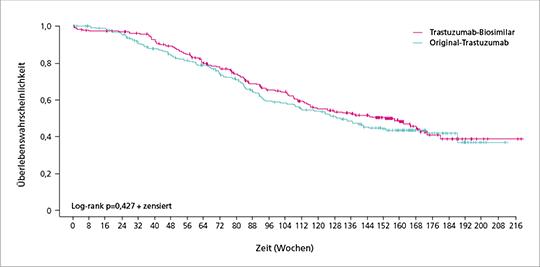 Abb. 1: Gesamtüberleben in der Intention-to-treat-Population nach einem Follow-up von 36 Monaten (mod. nach (2)).