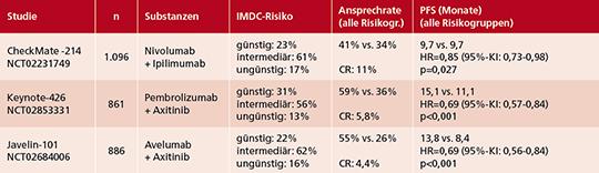 Tab. 1: Überblick über zugelassene Kombinationstherapien in der Erstlinie des metastasierten Nierenzellkarzinoms.