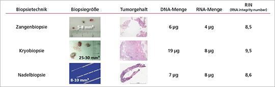 Abb. 1: Gesamtüberleben (OS) bei Patienten mit fortgeschrittenem EGFRm NSCLC in der FLAURA-Studie (mod. nach (1)).