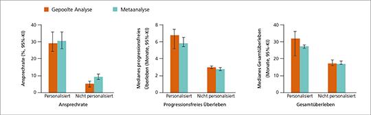 Abb. 3: Vorteile für Biomarker-basierte Krebstherapien (mod. nach (8)).