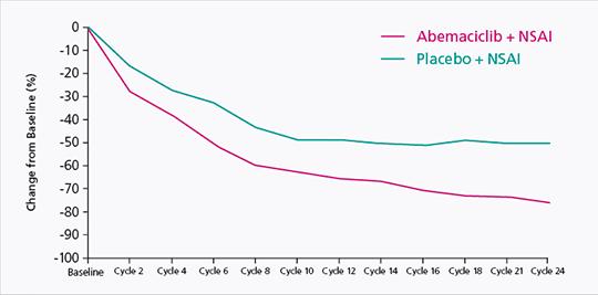 Abb. 2: Veränderung der mittleren Tumorgröße in der MONARCH-3-Studie.