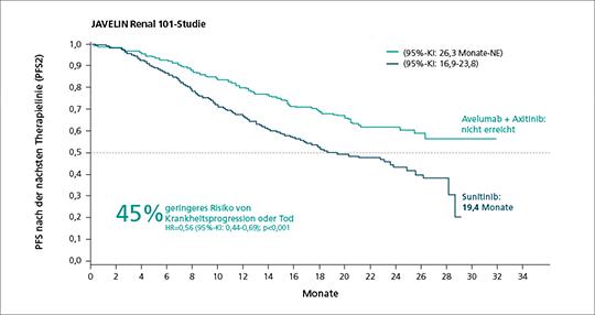 Abb. 1: Progressionsfreies Überleben nach der nächsten Therapielinie (PFS2) bei Patienten unter Avelumab in Kombination mit Axitinib im Vergleich zu Sunitinib.