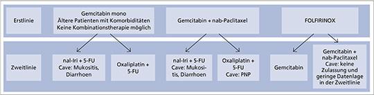 Abb. 1: Mögliche Sequenztherapien