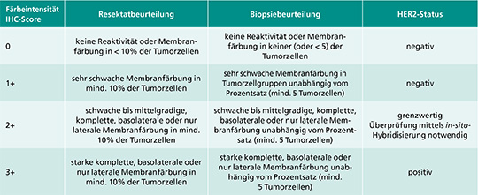 Tab. 1: HER2-Immunoscoring beim Magenkarzinom